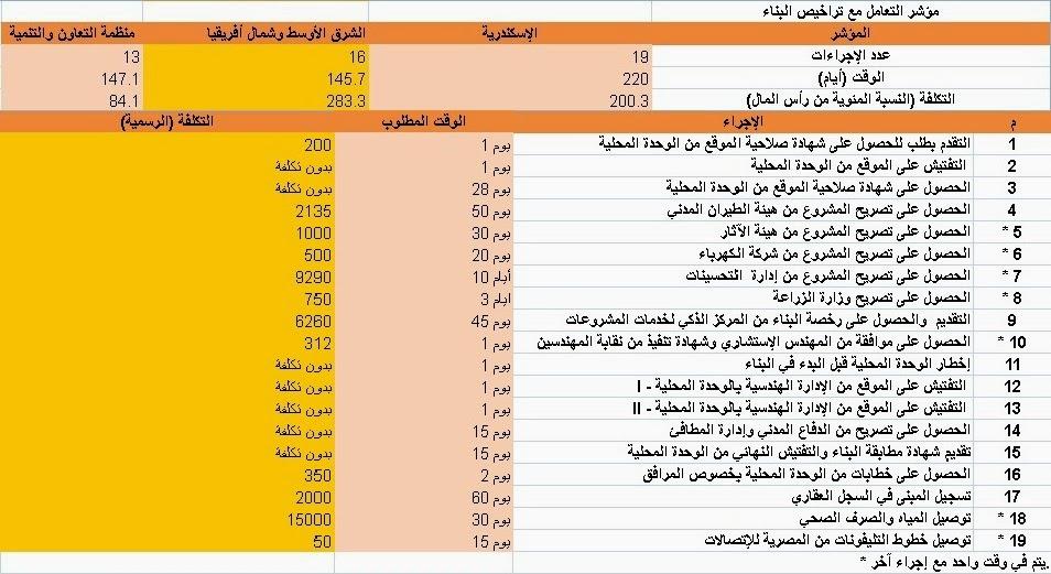 مؤشر سهولة إستخراج تراخيص البناء بالإسكندرية