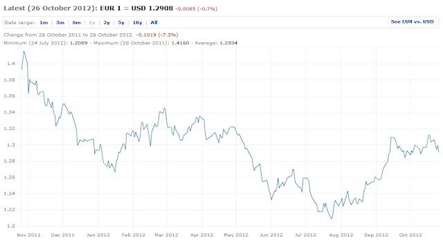 co to jest forex - wykres eur/usd