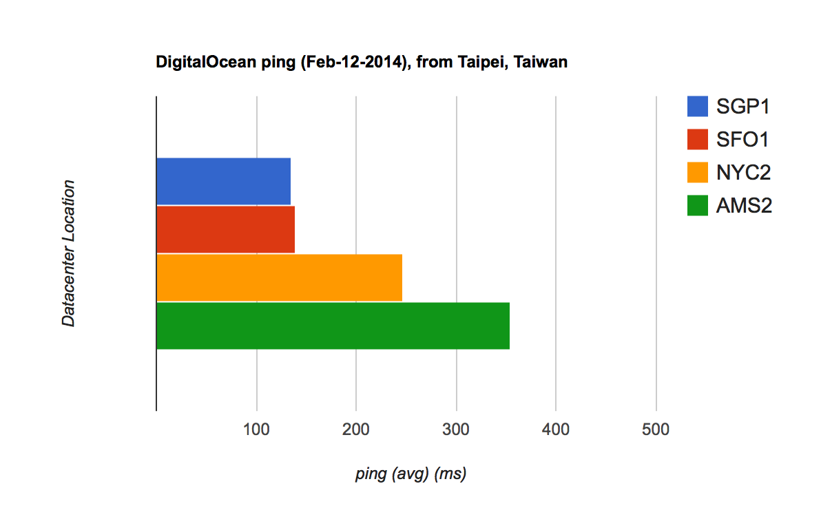 DigitalOcean ping result