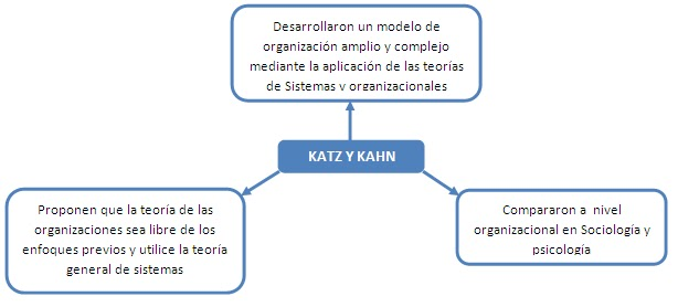 katz and kahn Developed by daniel katz and robert kahn in the 1970's, this theory is more of a framework as opposed to a theory katz and kahn view organizations much like living organisms since they share very similar characteristics.
