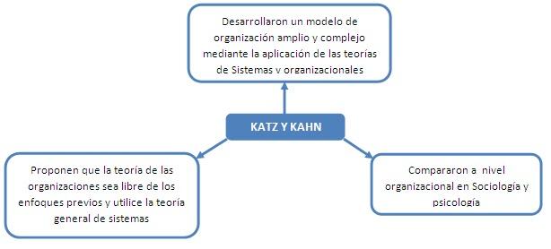Modelo-Organización-Katz-Kahn