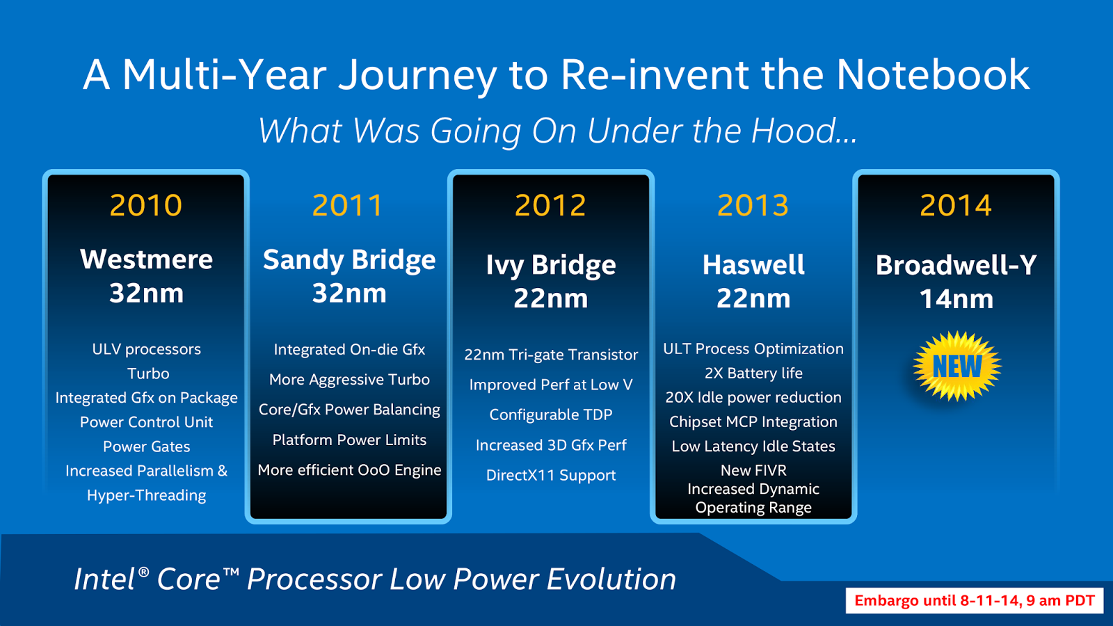 Intel's Processor Journey