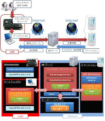 RTコンポーネントとRSNPを利用した画像処理システムの開発