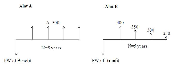 Achmad bugowi ekonomi teknik harga masing masing alat a dan b sama sehingga tidak menjadi pertimbangan cashflow masing masing alat ccuart Image collections