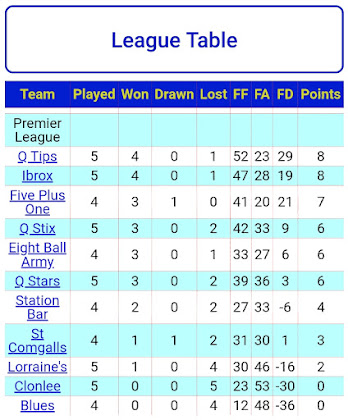 LEAGUE TABLE 11th OCTOBER