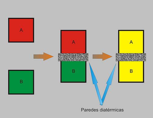 Equilibrio t rmico fisica paso a paso - Que es un emisor termico ...