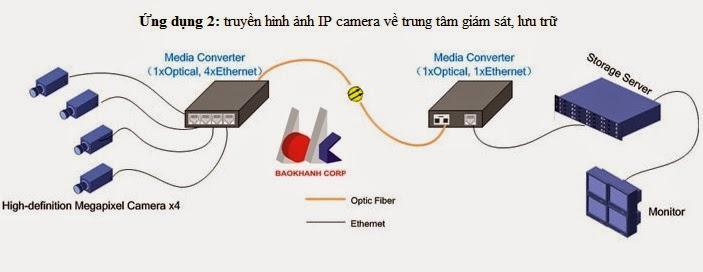 dùng bộ chuyển đổi quang điện để truyền hình ảnh IP camera