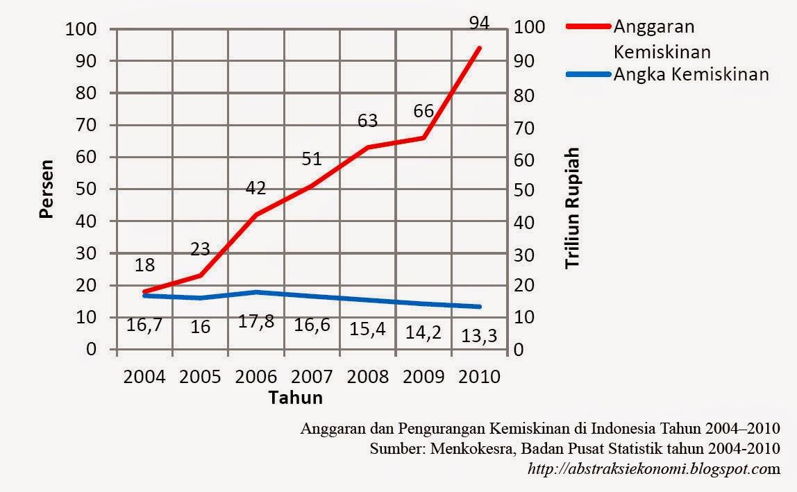 Anggaran dan Pengurangan Kemiskinan di Indonesia Tahun 2004–2010