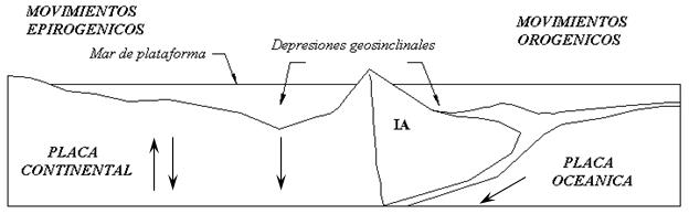Tema 2 Movimientos epirogenicos y orogenicos Image2
