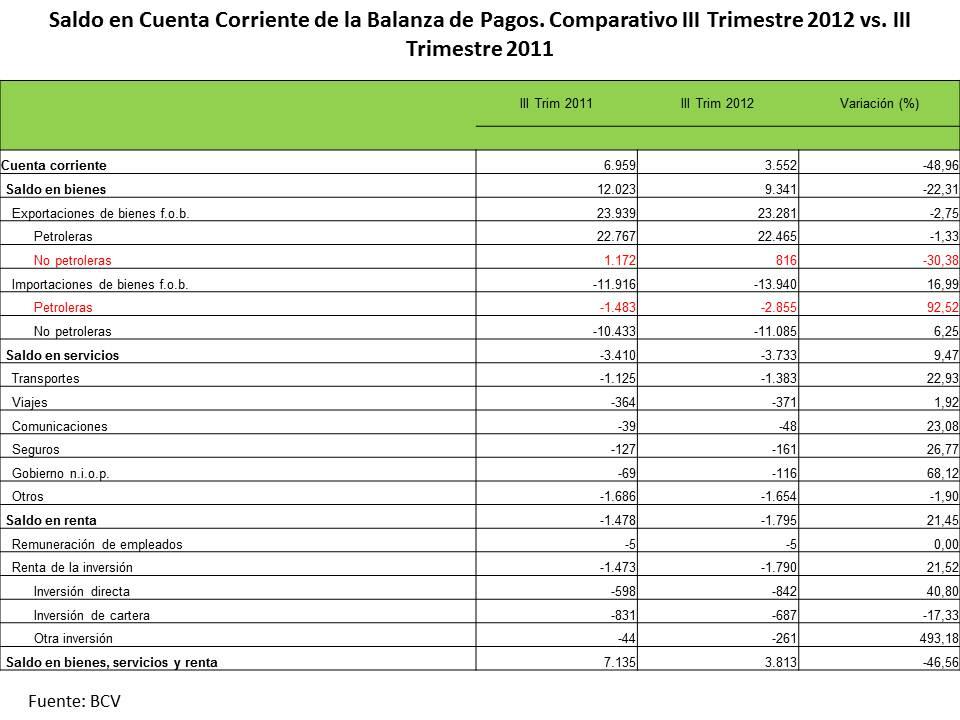 Revista econ mica de venezuela diciembre 2012 for Hotmailbanco de venezuela