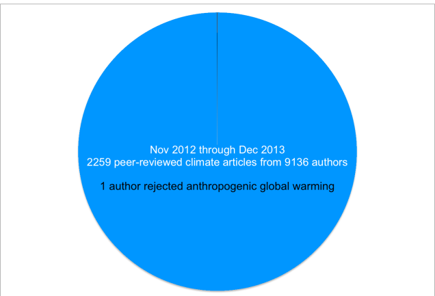 1 skeptic out of 9,136 authors