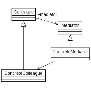 uml lab manual Conference management system in ooad lab manual  ooad through uml, multimedia application briefly explain different types of uml diagrams used in ooad.
