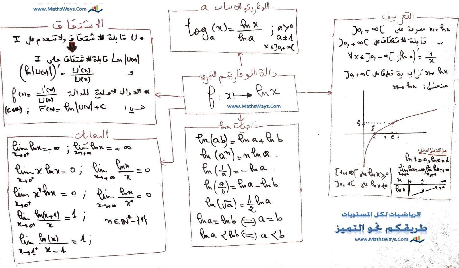 ملخص درس الدالة اللوغاريتمية - خطاطة