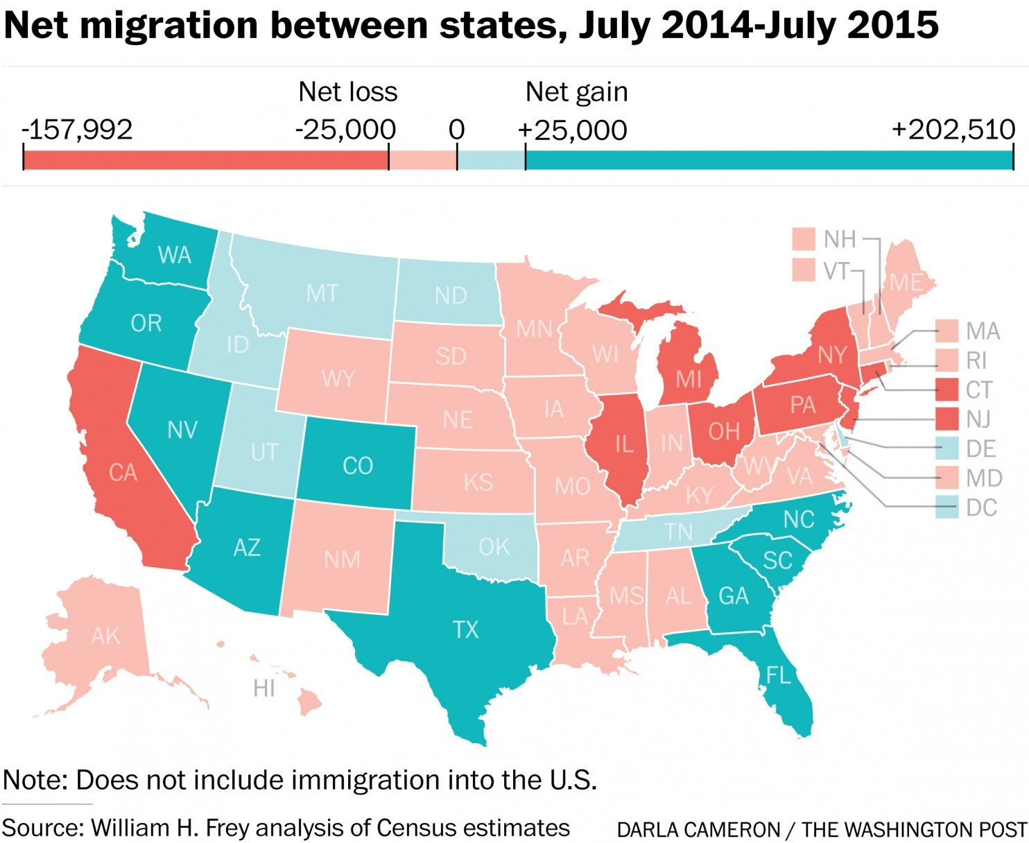 Net migration between states