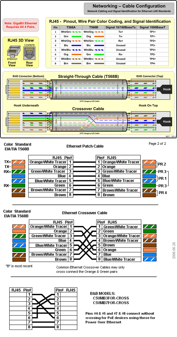 Unique T568b Wiring Diagram Crossover Collection - Everything You ...