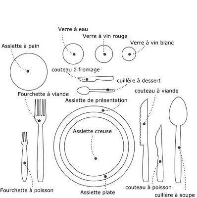 Franc falar mesa y mantel en france - Placer les verres sur une table ...