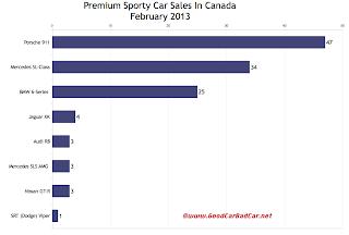 Canada February 2013 premium sports car sales chart