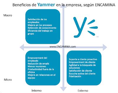 Ventajas de Yammer