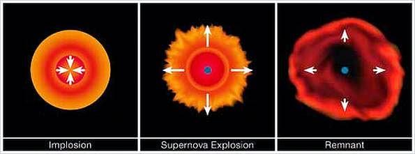 """Resultado de imagen de Implosión de estrella masiva"""""""