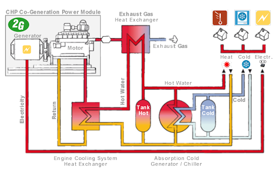 1 Tri Generation Chp on nuclear power plant diagram