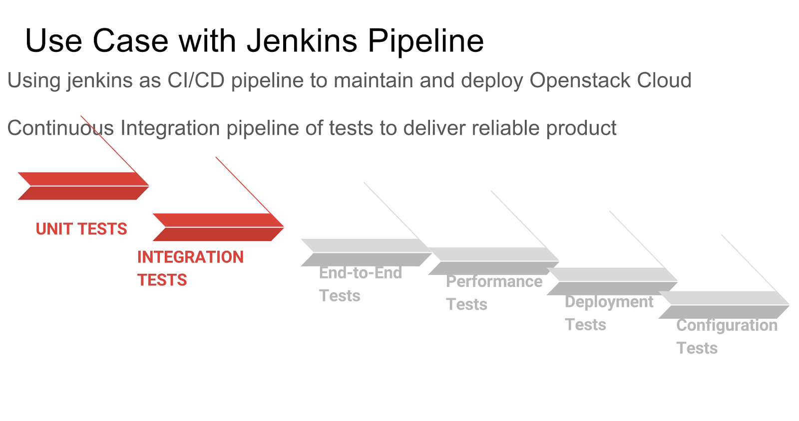Building continuous delivery pipelines in Hybrid Clouds