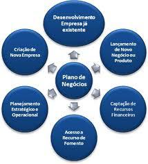 Como montar um plano de negocio