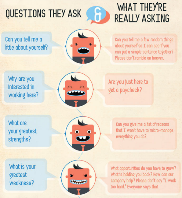 How to Answer in an Interview
