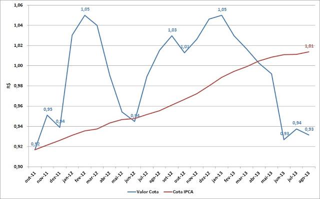 Carteira de Investimentos - Agosto de 2013