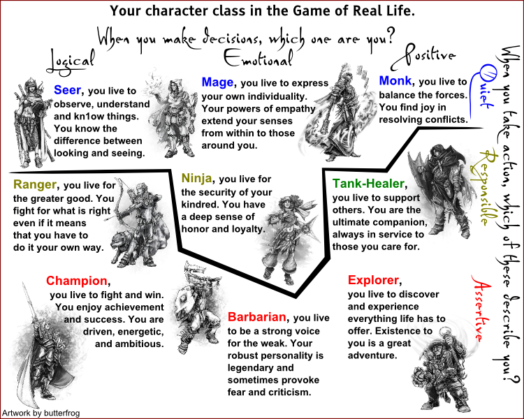 Game Design Character Classes : A gamer s guide to real life character classes