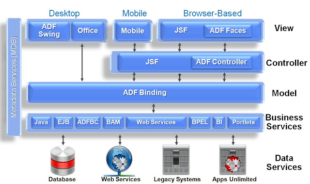 What is Oracle ADF. Find an overview of oracle ADF Architecture, Oracle application development framework, oralce application framework, oracle ADF Binding, ADF MVC, ADF Business services, ADF controller, JSF, ADF Swing, JAVA, EJB, ADF Portlets, ADF Web applications development, benefits of oracle adf, oracle adf tutorial, overview of oracle adf, javawebaction, java web action, java web development,