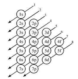 Aturan konfigurasi elektron materi kimia sma tingkat energi elektron ditentukan oleh bilangan kuantum utama bilangan kuantum utama dengan n 1 merupakan tingkat energi paling rendah ccuart Image collections