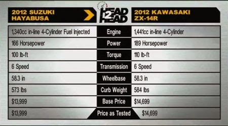 Kawasaki ZX14R vs Suzuki Hayabusa