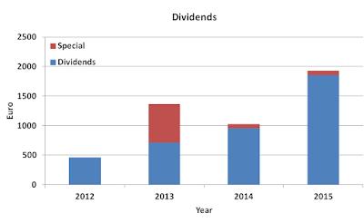Dividend, development, 2015