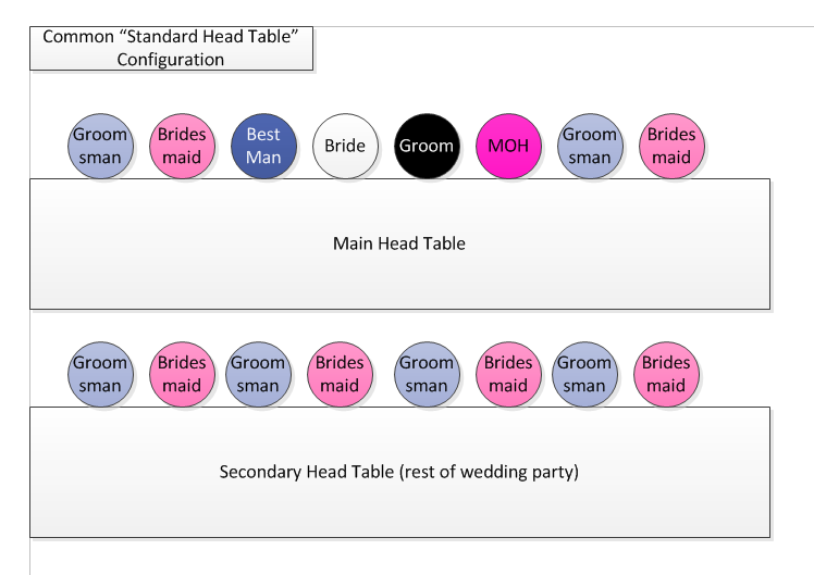 Wedding Party Seating Options