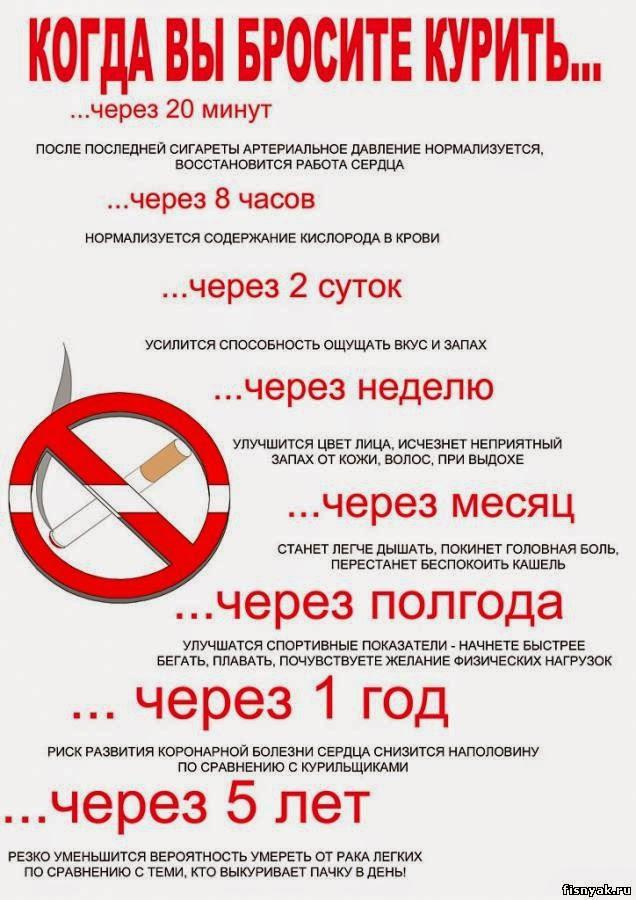 Эффект после отказа от курения