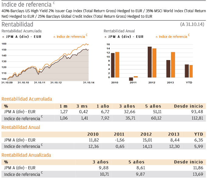 Rentabilidad geografica JPM Global Income