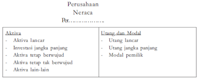 Pengertian Bentuk Rekening Neraca