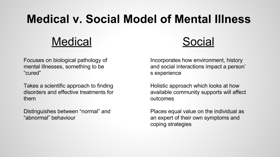 social model vs medical model Medical model / social model definitions impairment is the loss or  limitation of physical, mental or sensory function on a long term, or permanent.