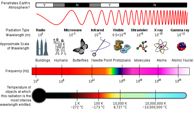 The Physics of Science Fiction: Star Trek: The Physics of Solar Flares