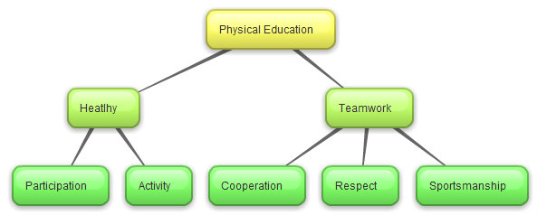 Chris's Education Blog: Concept Map