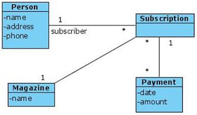 Class Diagram for Magazine Subscription
