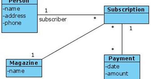 Uml diagram for magazine subscription exam questions programs and uml diagram for magazine subscription exam questions programs and notes for mca ccuart Images