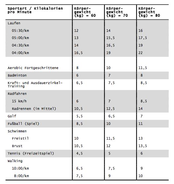 Laufschritte trainingswissen f r ambitionierte - Energieverbrauch kuhlschrank tabelle ...