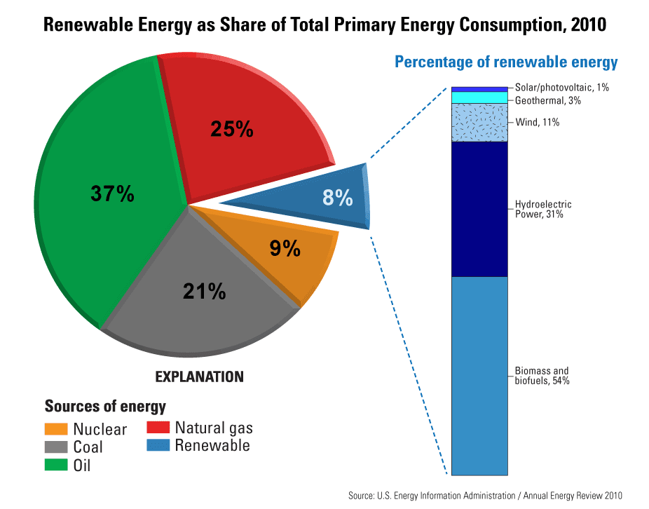 an argument in favor of the renewable energy sources in the united states