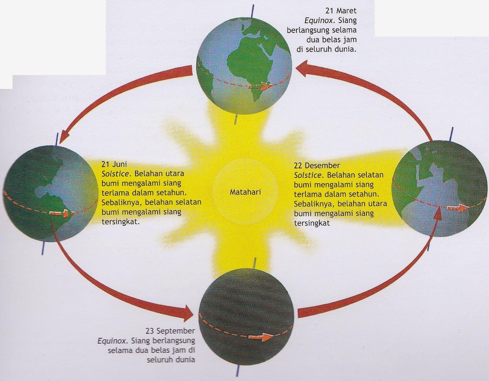 Pengertian dan Akibat Rotasi Bumi