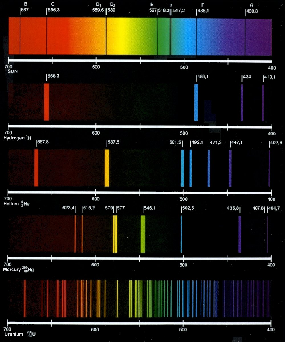 Types of emission and absorption spectra: ~ Pooza Creations for Mercury Spectrum  568zmd