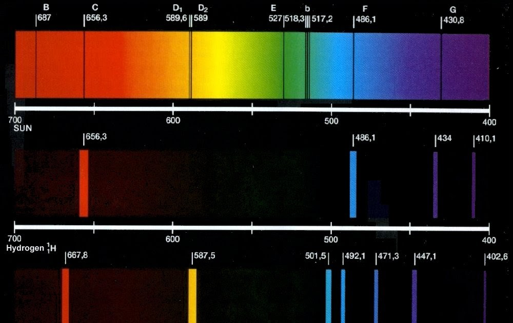 Types of emission and absorption spectra: ~ Pooza Creations