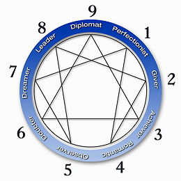 Enneagram — The Road Back to You