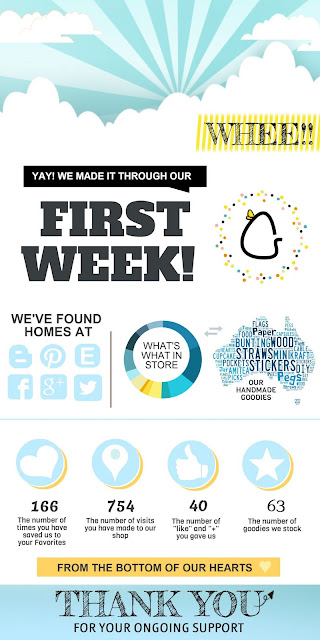 Infographic picture of first week statistics