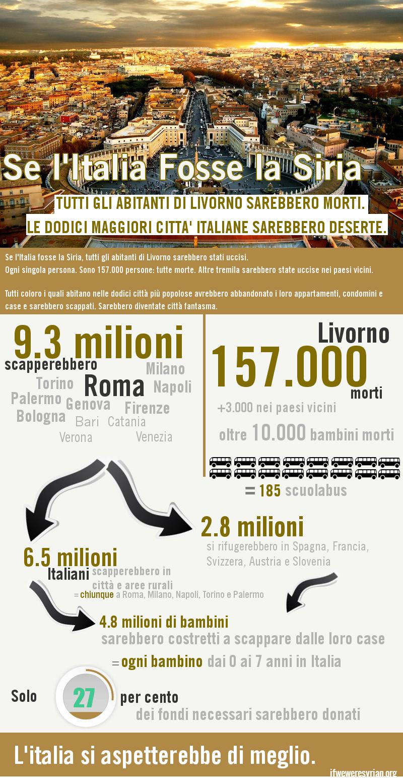 infografica del conflitto siriano portato in Italia